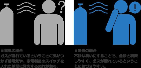 【LPガスの独特な臭いの理由】