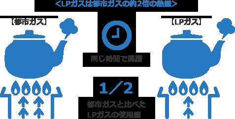 【LPガスは高カロリー!】